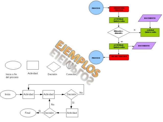 Este es utilizado para la toma de  decisiones, ramificaciones, para la indicación de  operaciones lógicas o de comparación...