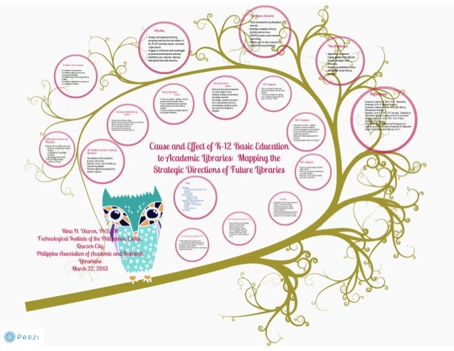 Library Readiness to K-12 Basic Education Program (Part 2)