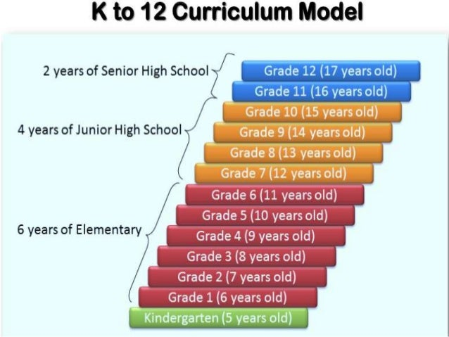 k12 basic education system in the Few months before the classes has started for the school year 2012-2013, an issue about a change in the basic education system, from the 10 years basic education system to the k-12 which has 12 years basic education, has became a big fuss.