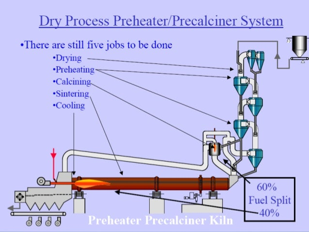 Portland Cement Kiln Production Process : Flow diagram of dry process cement manufacturing image