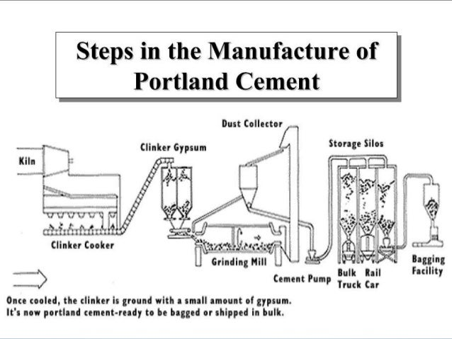 Portland Cement Kiln Production Process : Cement manufacturing process