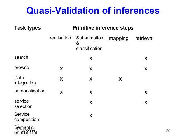 Quasi-Validation of inferencesTask types                      Primitive inference steps                  realisation    Su...