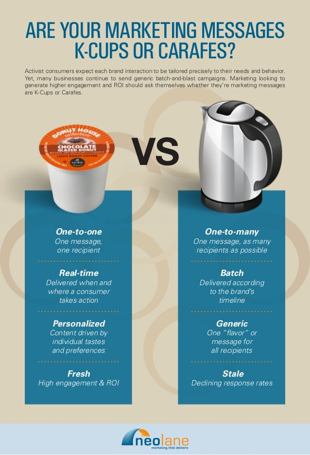 ARE YOUR MARKETING MESSAGES      K-CUPS OR CARAFES?Activist consumers expect each brand interaction to be tailored precise...