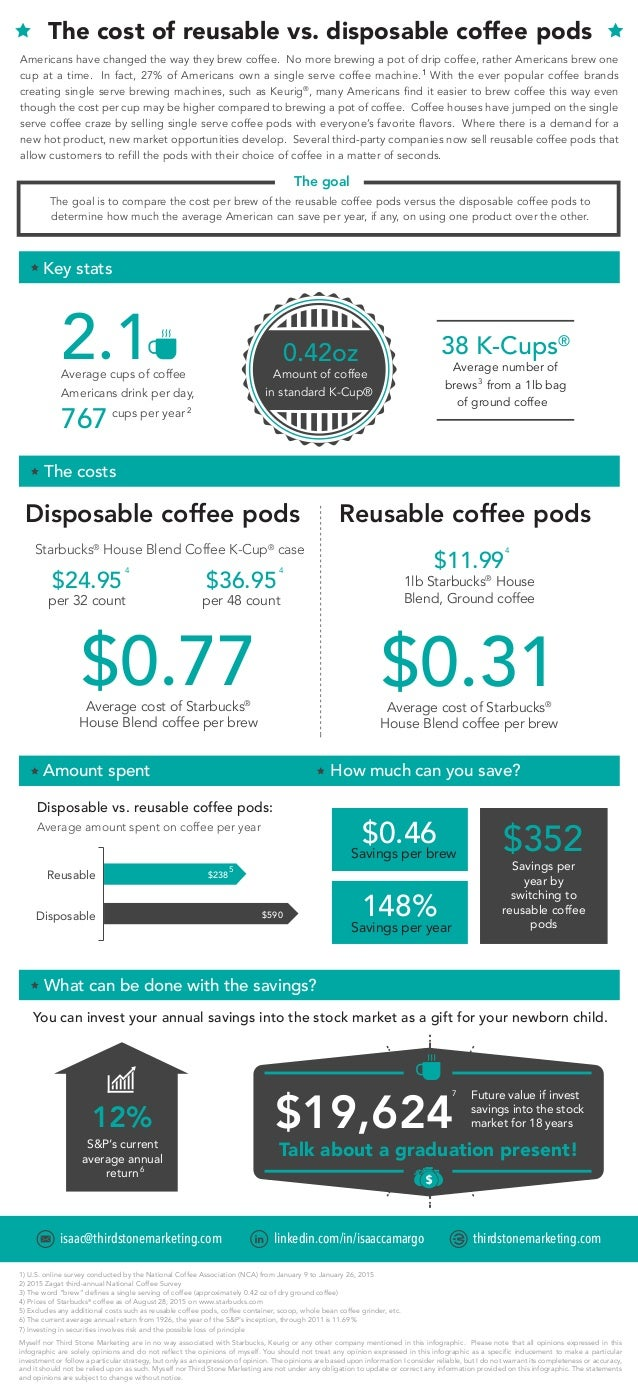 The cost of reusable vs. disposable coffee pods Multicut