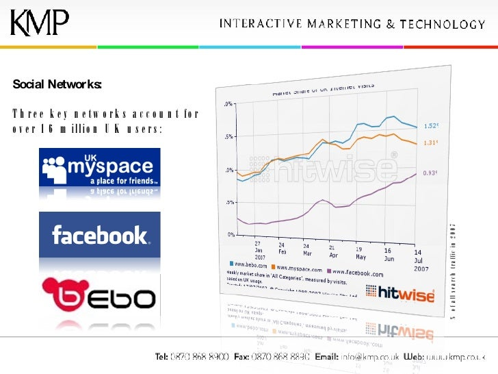 Social Networks: Three key networks account for over 16 million UK users: % of all search traffic in 2007