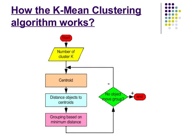 k means clustering thesis Advances in k-means clustering a demonstrates the novel use of k-means for rare class analysis and consensus clustering based on the thesis that won the.