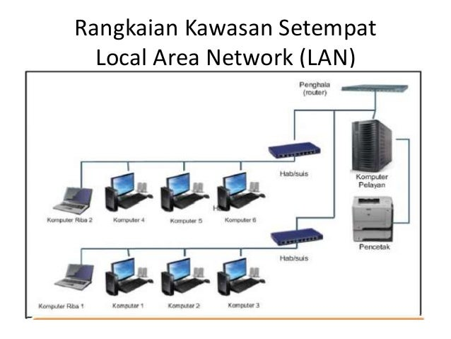 topic local area network lan essay Write an essay defining a network operation system (nos), and the microsoft windows enterprise operating system is utilized by a great majority of businesses today.