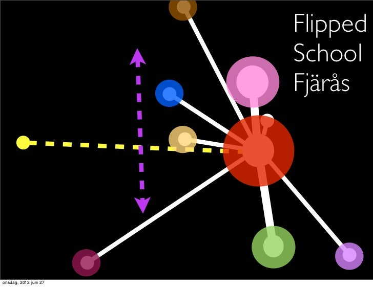 Flipped                       School                       Fjäråsonsdag, 2012 juni 27