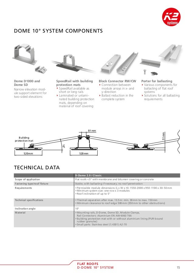 K2 Flat Roof Mounting Systems