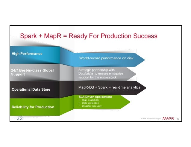 ® © 2015 MapR Technologies 12 Spark + MapR = Ready For Production Success World-record performance on disk High Performanc...