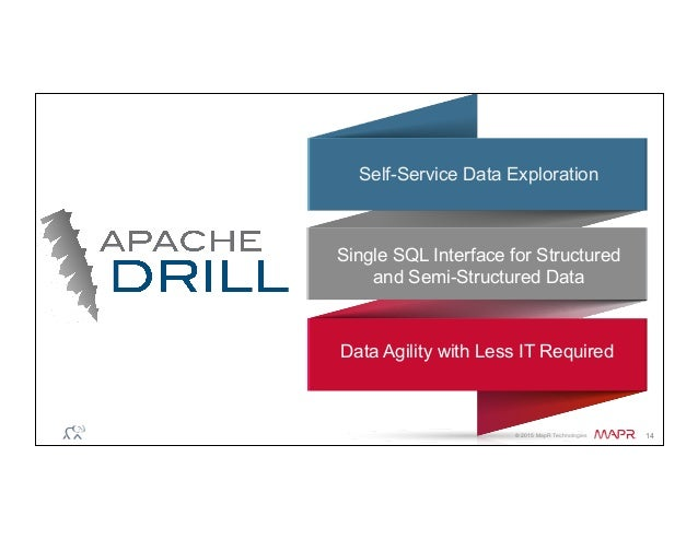® © 2015 MapR Technologies 14 Self-Service Data Exploration Data Agility with Less IT Required Single SQL Interface for St...
