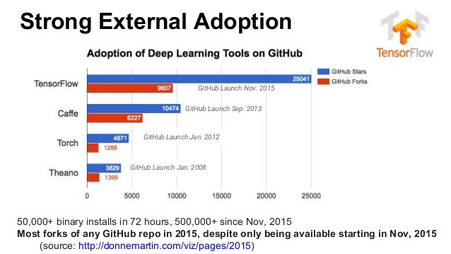 Strong External Adoption GitHub Launch Nov. 2015 GitHub Launch Sep. 2013 GitHub Launch Jan. 2012 GitHub Launch Jan. 2008 5...