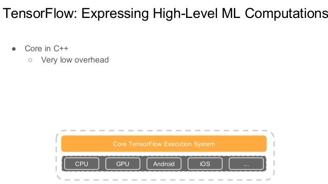 TensorFlow: Expressing High-Level ML Computations ● Core in C++ ○ Very low overhead Core TensorFlow Execution System CPU G...