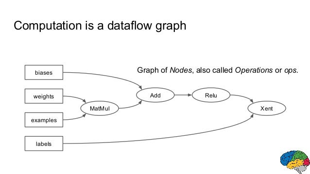 MatMul Add Relu biases weights examples labels Xent Graph of Nodes, also called Operations or ops. Computation is a datafl...
