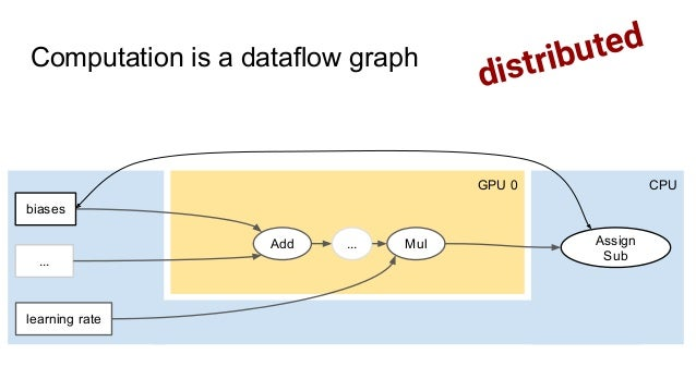 GPU 0 CPU Add Mul biases learning rate Assign Sub ... ... distributedComputation is a dataflow graph