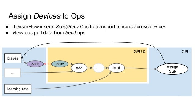 GPU 0 CPU Add Mul biases learning rate Assign Sub ... ... Assign Devices to Ops ● TensorFlow inserts Send/Recv Ops to tran...
