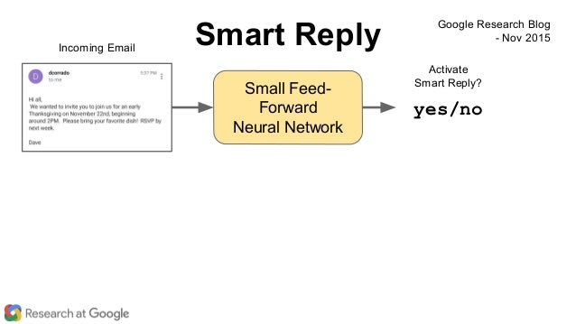 Small Feed- Forward Neural Network Incoming Email Activate Smart Reply? yes/no Smart Reply Google Research Blog - Nov 2015
