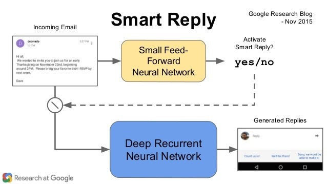 Small Feed- Forward Neural Network Incoming Email Activate Smart Reply? Deep Recurrent Neural Network Generated Replies ye...