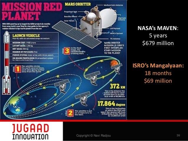 NASA's MAVEN: 5 years $679 million ISRO's Mangalyaan: 18 months $69 million  Copyright © Navi Radjou  16