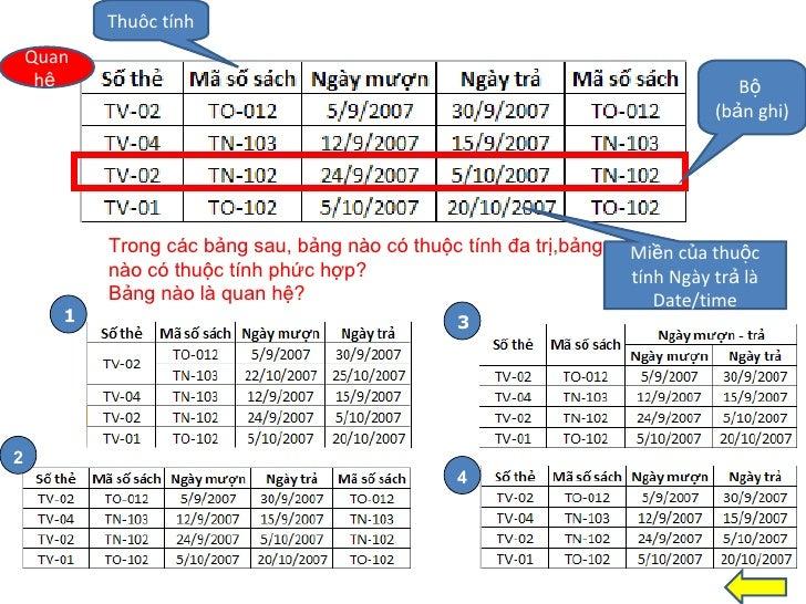 Quan hệ  Thuôc tính Bộ  (bản ghi) Miền của thuộc tính Ngày trả là Date/time Trong các bảng sau, bảng nào có thuộc tính đa ...