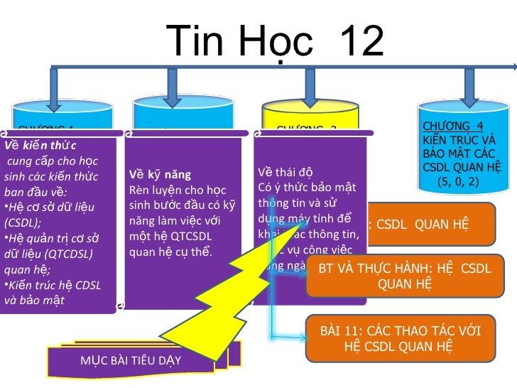 Tin Học  12 CHƯƠNG 1 KHÁI NiỆM HỆ CSDL (5, 2, 2) CHƯƠNG 2 HỆ QTCSDL ACCESS (7, 2,16) CHƯƠNG  3 HỆ CSDL QUAN HỆ  (5, 0, 2) ...