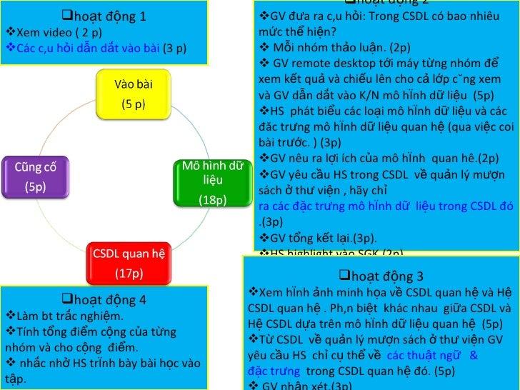 <ul><li>hoạt động 2 </li></ul><ul><li>GV đưa ra câu hỏi: Trong CSDL có bao nhiêu mức thể hiện? </li></ul><ul><li>Mỗi nhóm ...