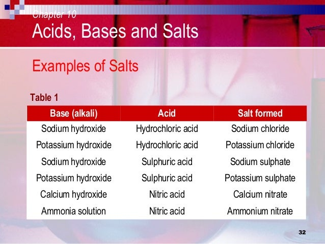 acids bases and salts Acids, bases and salts all substances are acidic, neutral or basic (alkaline) how acidic or basic a substance is shown by its ph there are several other ways by which we could find out.