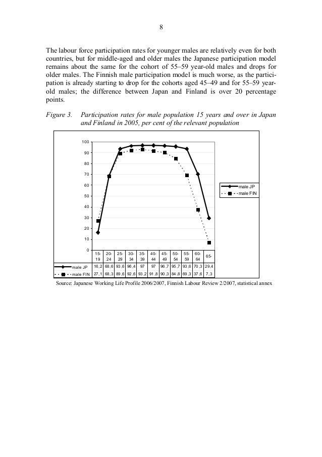 10 Table 1. Labour market balance 1990-2004, selected years JP 1990 JP 1995 JP 2000 JP 2004 FIN 1990 FIN 1995 FIN 2000 FIN...