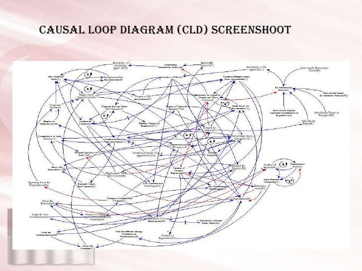 Singapore immigration causal loop diagram causal loop diagram cld screenshoot ccuart