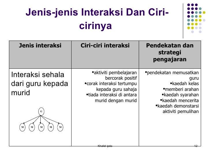 Jenis-jenis Interaksi Dan Ciri-cirinya   Khalid-ipda Jenis interaksi Ciri-ciri interaksi Pendekatan dan strategi pengajara...