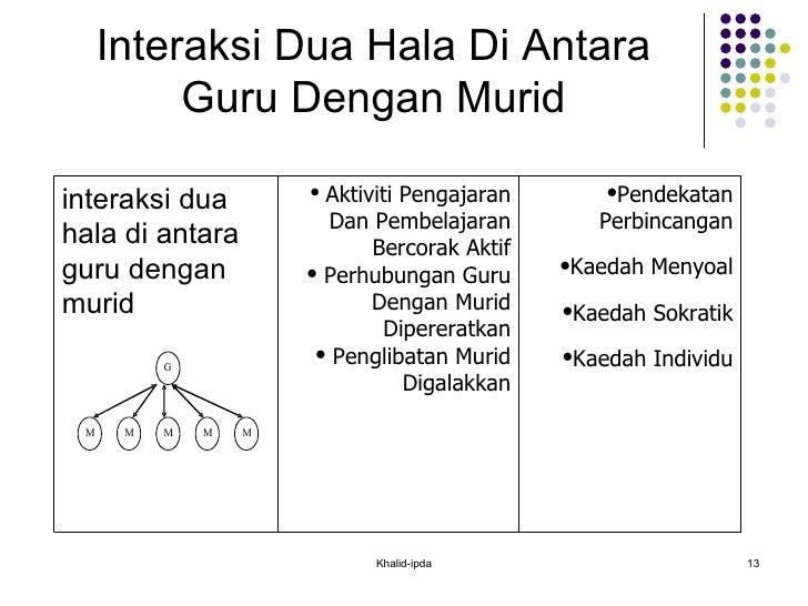 Interaksi Dua Hala Di Antara Guru Dengan Murid Khalid-ipda interaksi dua hala di antara guru dengan murid <ul><li>Aktiviti...