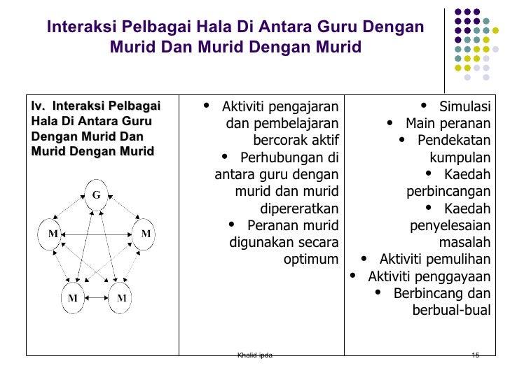 Interaksi Pelbagai Hala Di Antara Guru Dengan Murid Dan Murid Dengan Murid Khalid-ipda Iv.  Interaksi Pelbagai Hala Di Ant...