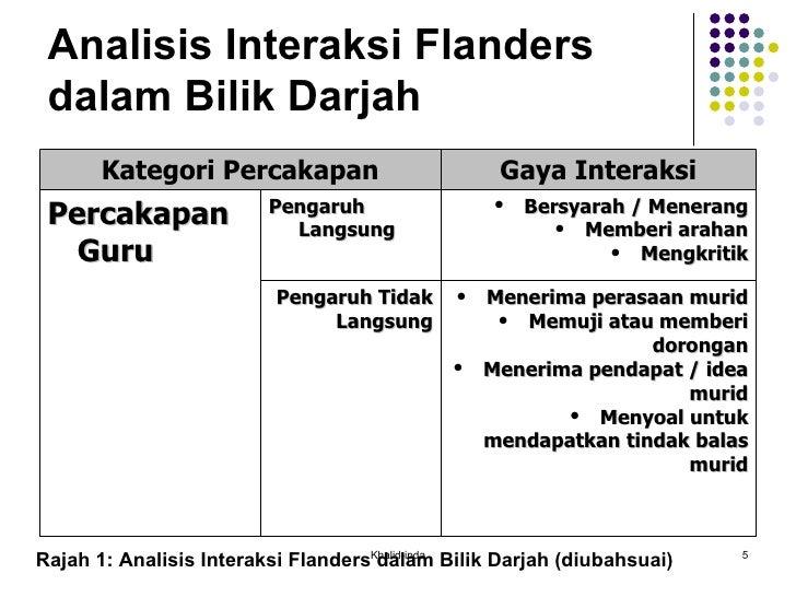 Analisis Interaksi Flanders dalam Bilik Darjah Rajah 1: Analisis Interaksi Flanders dalam Bilik Darjah (diubahsuai) Khalid...