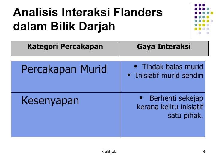 Analisis Interaksi Flanders dalam Bilik Darjah Khalid-ipda Kategori Percakapan Gaya Interaksi <ul><ul><li>Percakapan Murid...