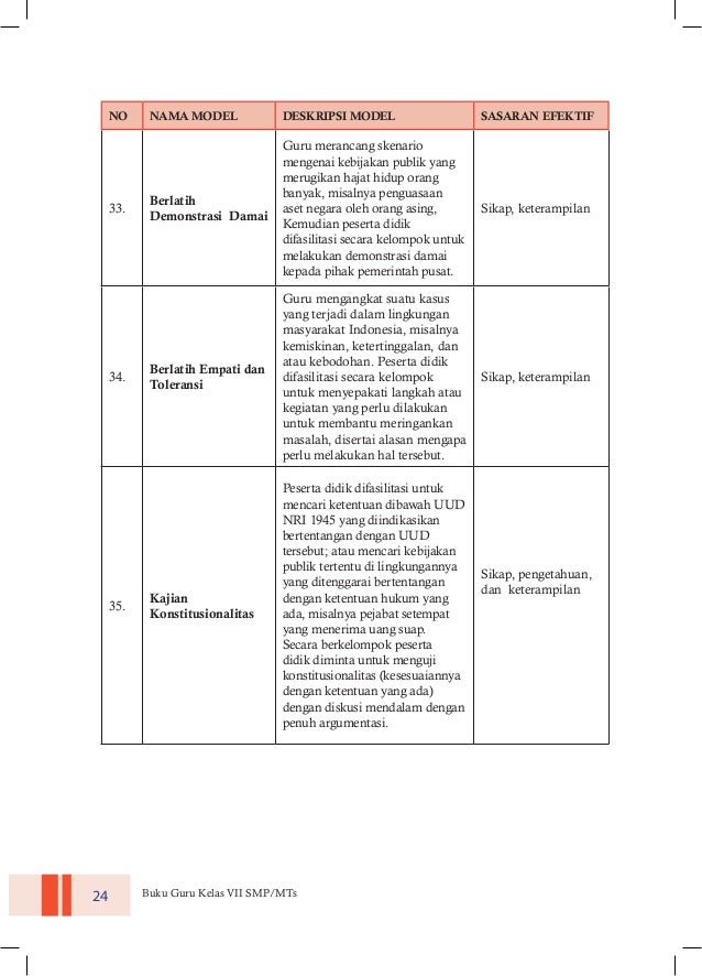 Buku Guru Pkn Kelas Vii Smp Kurikulum 2013