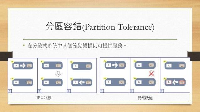 分區容錯(Partition Tolerance) • 在分散式系統中某個節點毀損仍可提供服務。 正常狀態 異常狀態