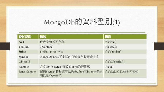 "MongoDb的資料型別(1) 資料型別 描述 範例 Null 代表空值或不存在 {""x"":null} Boolean True/false {""x"":true} String 任意UTF-8的字串 {""x"":""foobar""} Symbol ..."