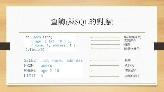 查詢(與SQL的對應) 集合(資料表) 查詢條件 投影 游標修飾子 投影 資料表 查詢條件 游標修飾子