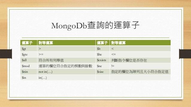 MongoDb查詢的運算子 運算子 對等運算 運算子 對等運算 $gt > $lt < $gte >= $lte <= $all 符合所有列舉值 $exists 判斷指令欄位是否存在 $mod 運算的欄位符合指定的模數與餘數 $ne != $n...