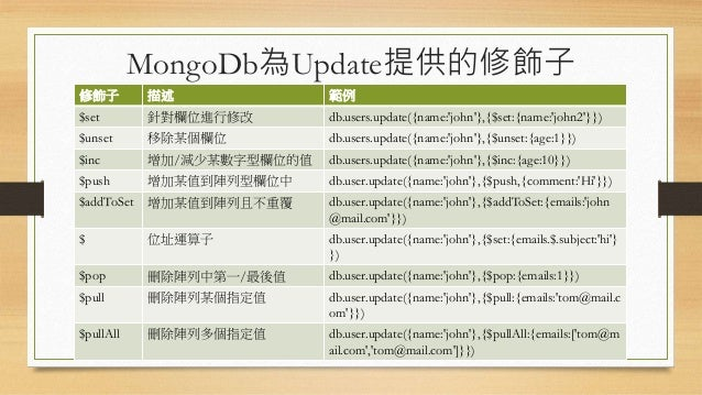 MongoDb為Update提供的修飾子 修飾子 描述 範例 $set 針對欄位進行修改 db.users.update({name:'john'},{$set:{name:'john2'}}) $unset 移除某個欄位 db.users.u...