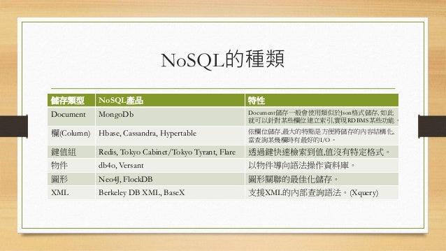 NoSQL的種類 儲存類型 NoSQL產品 特性 Document MongoDb Document儲存一般會使用類似於Json格式儲存, 如此 就可以針對某些欄位建立索引,實現RDBMS某些功能。 欄(Column) Hbase, Cassa...