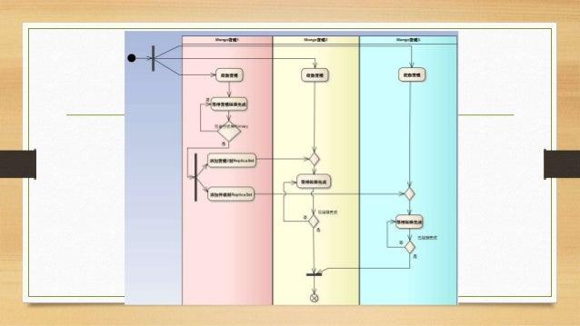 啟動ReplicaSet • 連入實體1,並輸入: rs.initiate() • 直到看到實體1的實體寄宿的 Console顯示它已成為Primary為 止。(通常會等待5分鐘)