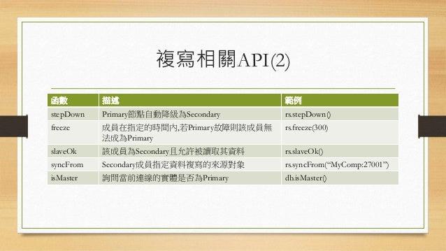 讀喜好(Read Preference) • 具備ReplicaSet的MongoDb,其讀取的負擔可以分散給Secondary節點,也 因此有各種不同讀取上的機制。 項目 描述 Primary 預設;所有人都只讀取Primary的資料 Pri...