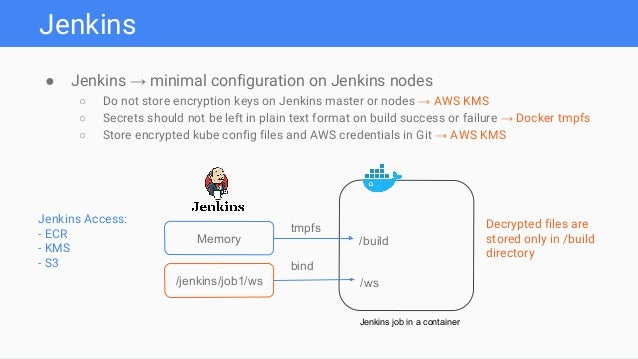 Secrets Management and Delivery to Kubernetes Pods