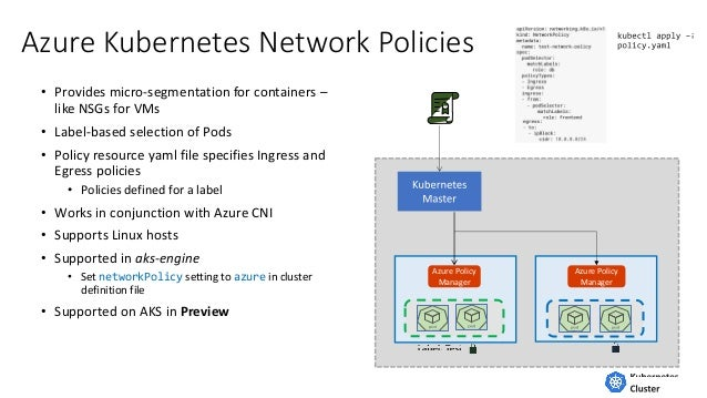 Network Policies Kubernetes Example