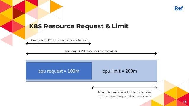 K8S Resource Request & Limit 13 Ref