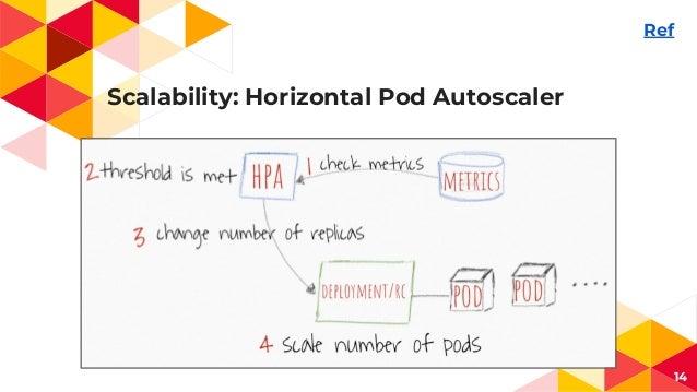 Scalability: Horizontal Pod Autoscaler 14 Ref