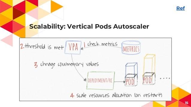 Scalability: Vertical Pods Autoscaler 15 Ref