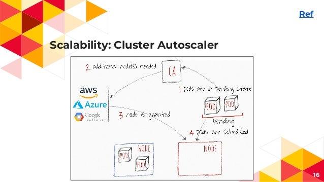 Scalability: Cluster Autoscaler 16 Ref