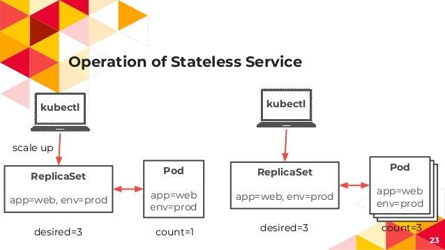 Operation of Stateless Service 23 kubectl ReplicaSet app=web, env=prod Pod app=web env=prod scale up desired=3 count=1 kub...
